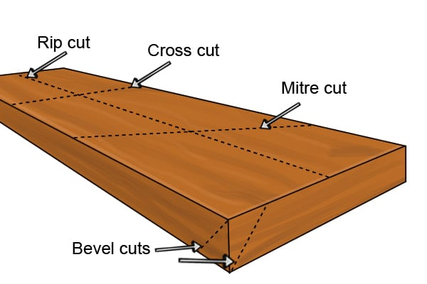 What is crosscut