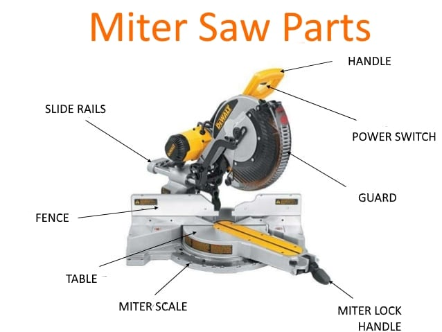 Miter saws 101 everything you need to know sawsreviewed anatomy of miter saw greentooth Image collections