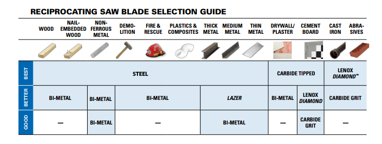 Different Reciprocating Saw Blade Types