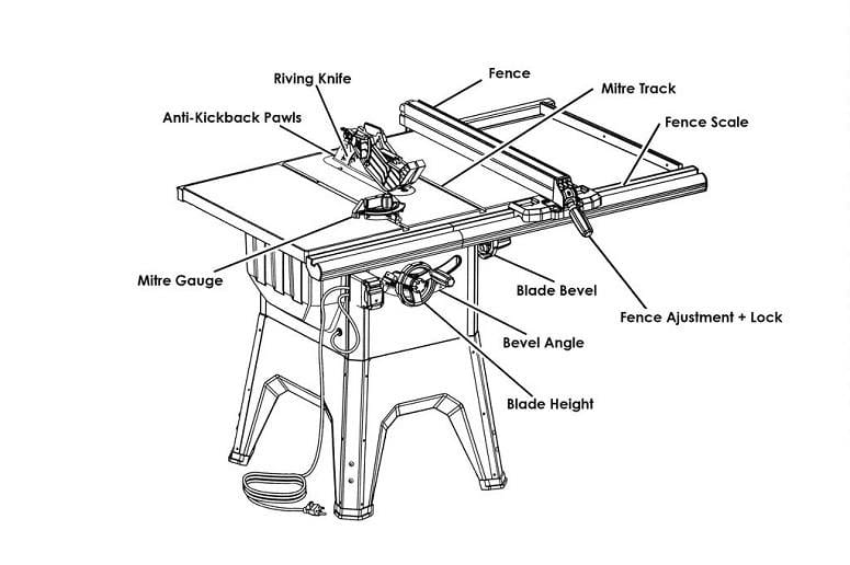Table Saw Anatomy